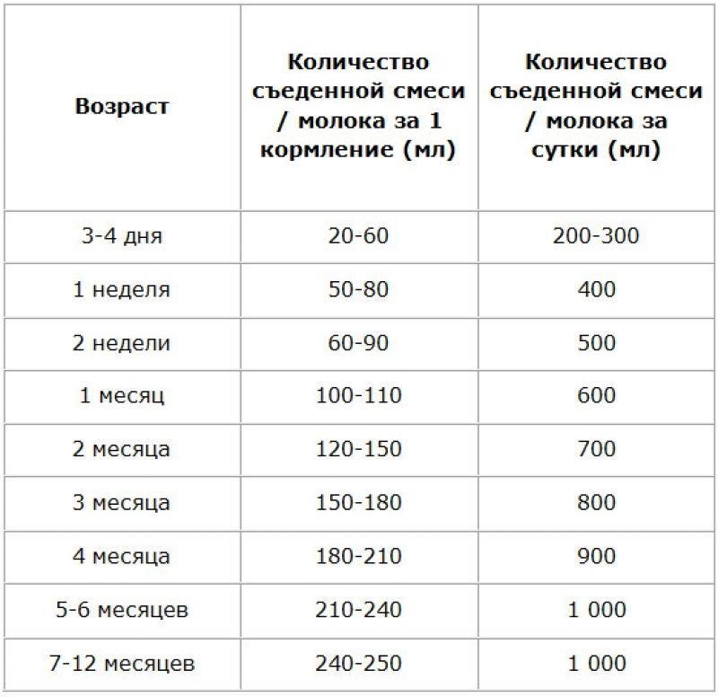 Сколько должен кушать грудной ребенок