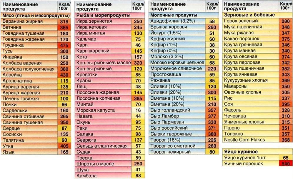 Как подсчитать калорийность готовых блюд