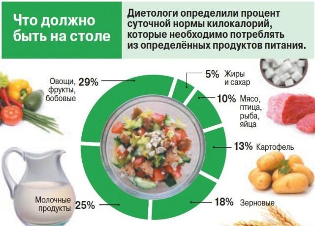 Здоровое питание меню на каждый день для всей семьи с рецептами