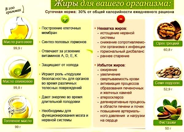 Полезное для здоровья растительное масло