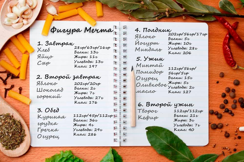 Как Выбрать Пп Диета. Список продуктов для правильного питания и похудения