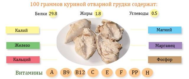 состав отварной куриной грудки
