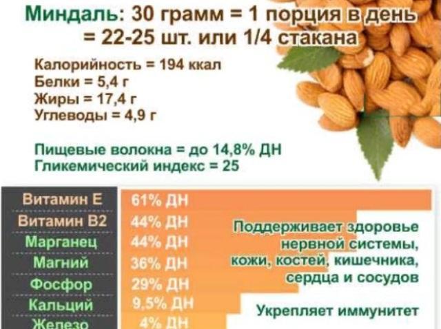Калорийность ореха миндаль
