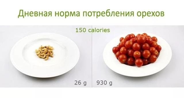 Дневная норма потребления орехов кешью