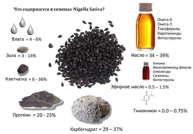 Состав масла черного тмина