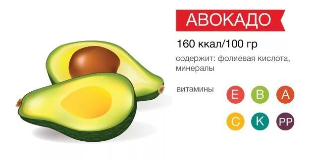 Авокадо польза для организма
