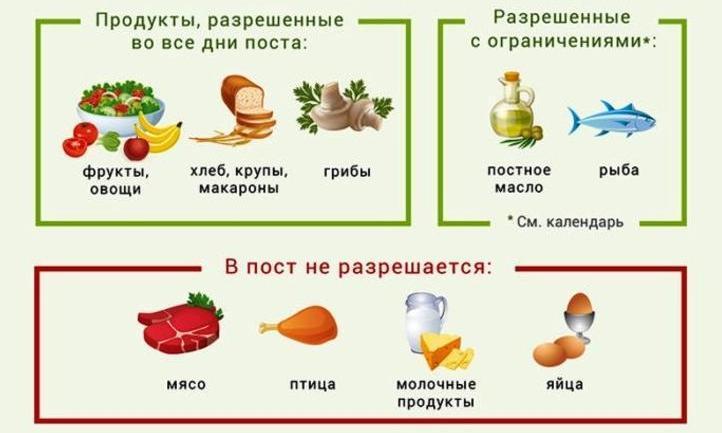 Петров пост: что можно кушать