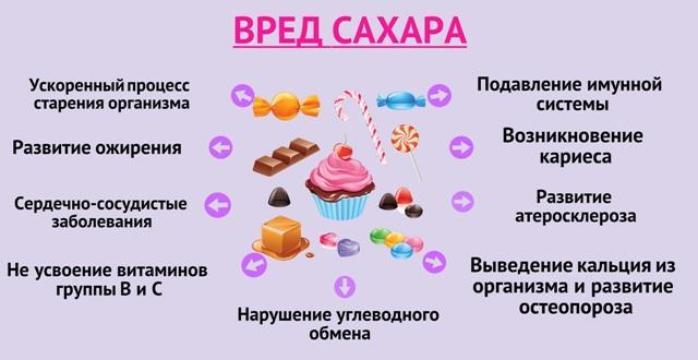 Чем опасен сахар при похудении
