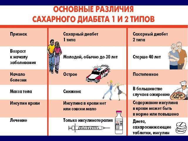 Что кушать при сахарном диабете