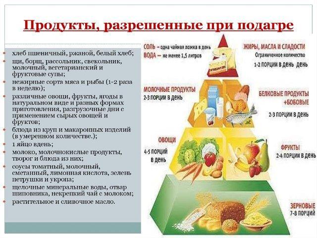 Подагра: симптомы, диета