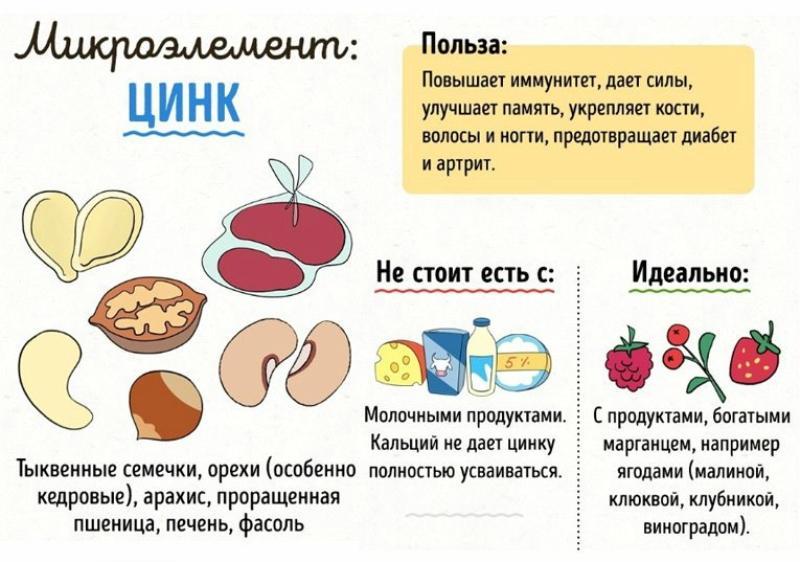 В каких продуктах содержится микроэлемент