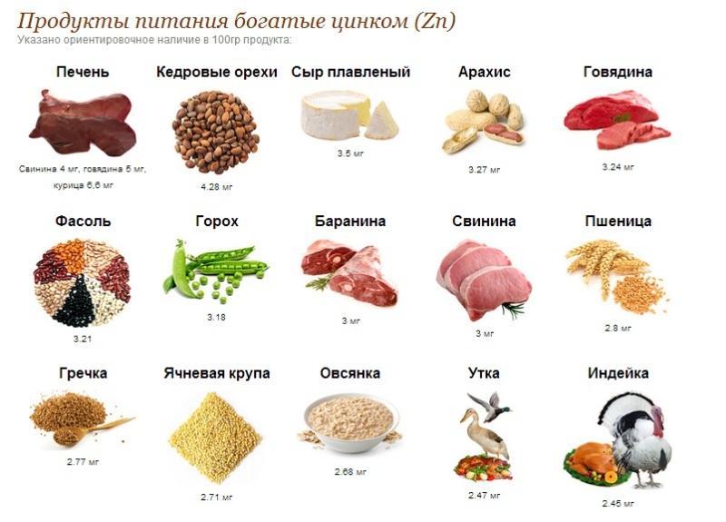 В каких продуктах содержится Zn: список продуктов