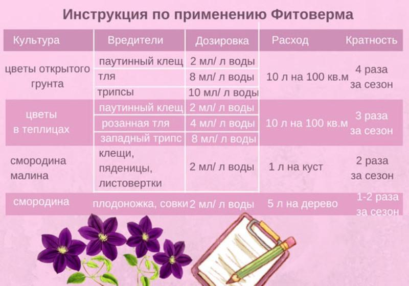 Фитоверм для растений: как разводить